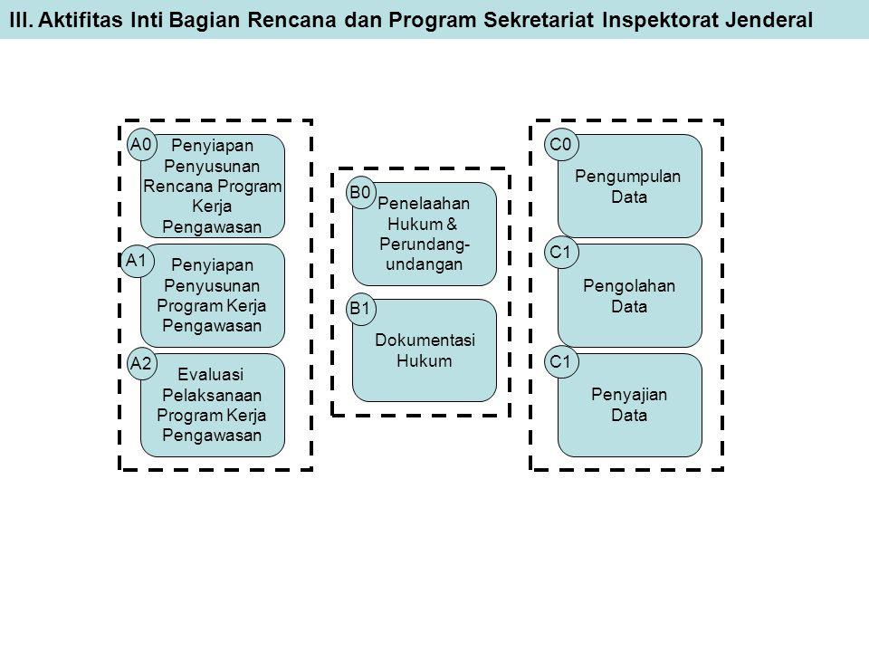 III. Aktifitas Inti Bagian Rencana dan Program Sekretariat Inspektorat Jenderal Penyajian Data Pengolahan Data C1 Pengumpulan Data Dokumentasi Hukum P