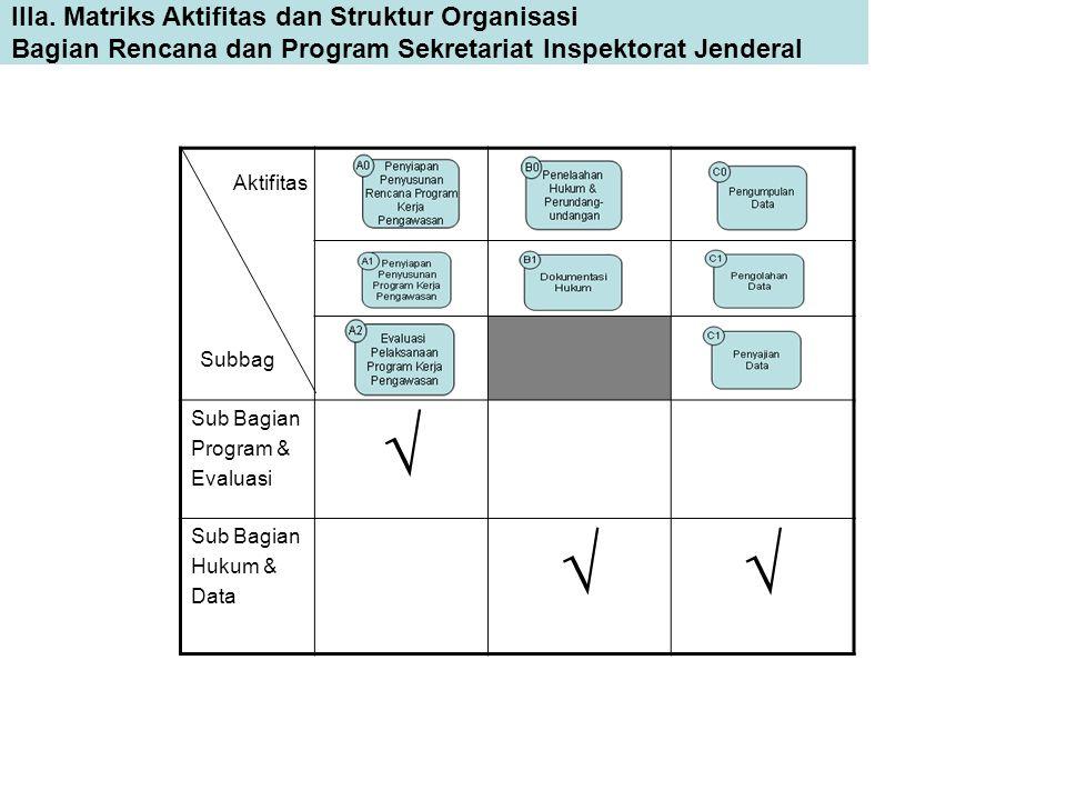 IIIa. Matriks Aktifitas dan Struktur Organisasi Bagian Rencana dan Program Sekretariat Inspektorat Jenderal Sub Bagian Program & Evaluasi  Sub Bagian