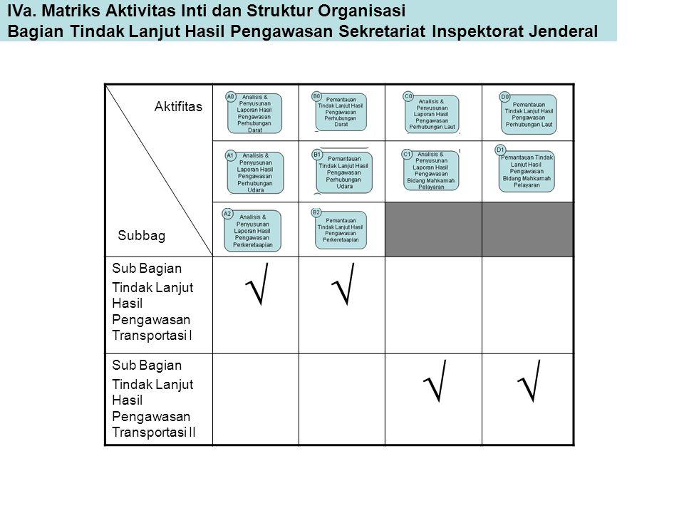 IVa. Matriks Aktivitas Inti dan Struktur Organisasi Bagian Tindak Lanjut Hasil Pengawasan Sekretariat Inspektorat Jenderal Sub Bagian Tindak Lanjut Ha