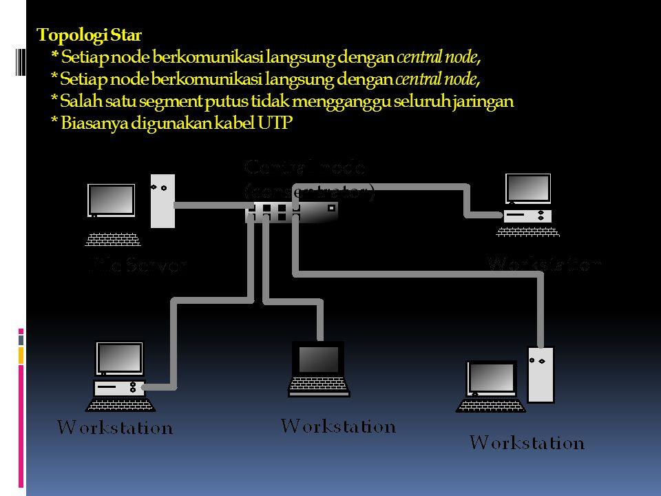Topologi Bus * Sederhana, kabel coaxial dengan penutup 50 ohm * Salah satu segment putus akan mengganggu seluruh jaringan * Kemungkinan collision lebi