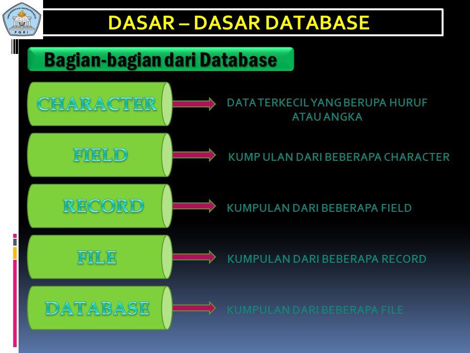 DASAR – DASAR DATABASE Ciri – Ciri Database 1. Sistem yang dapat menyimpan data ke dalam floppy disk atau harddisk. 2. Sistem yang menganut pengolahan