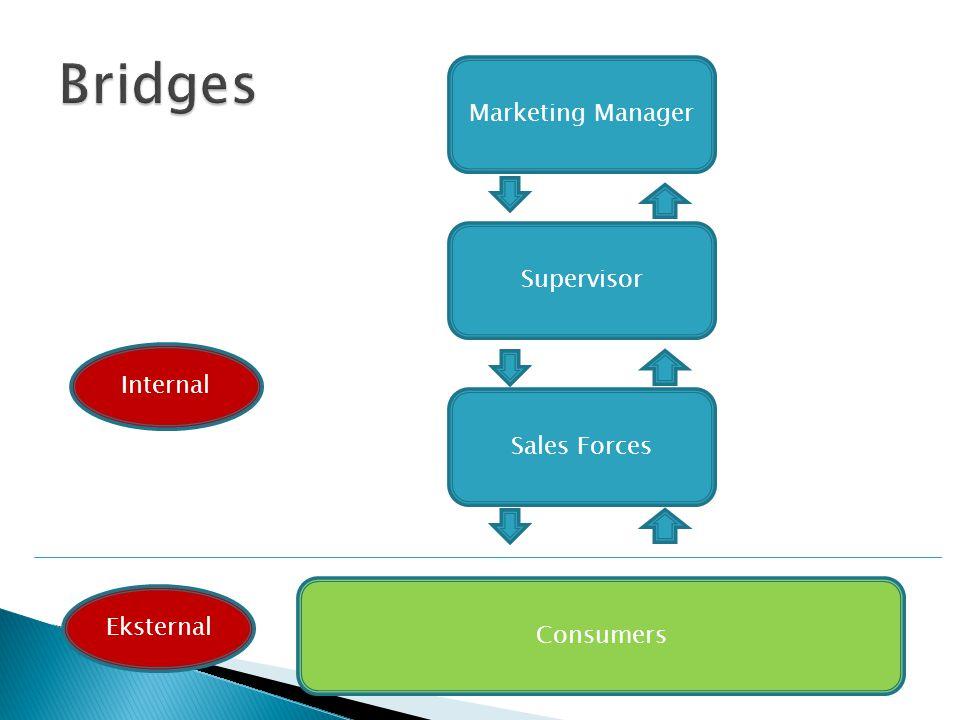 Marketing Manager Supervisor Sales Forces Consumers Internal Eksternal