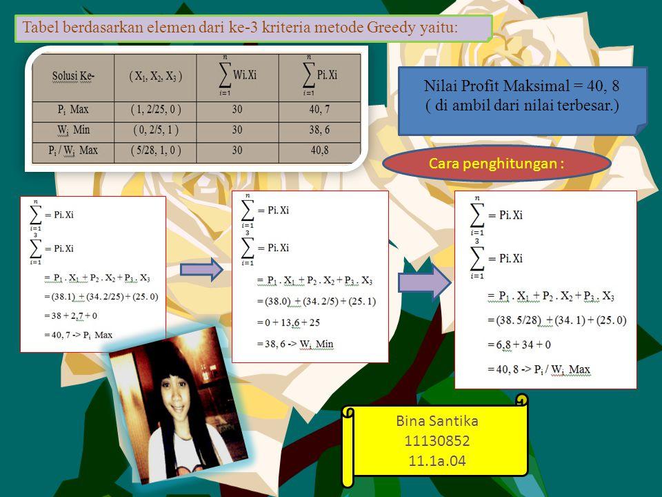 Cara penghitungan : Tabel berdasarkan elemen dari ke-3 kriteria metode Greedy yaitu: Nilai Profit Maksimal = 40, 8 ( di ambil dari nilai terbesar.) Bina Santika 11130852 11.1a.04