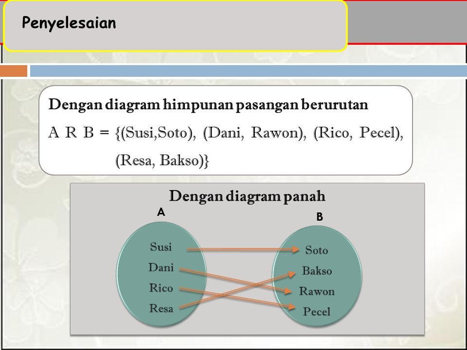 Dengan diagram himpunan pasangan berurutan A R B = {(Susi,Soto), (Dani, Rawon), (Rico, Pecel), (Resa, Bakso)} Dengan diagram panah A B Penyelesaian
