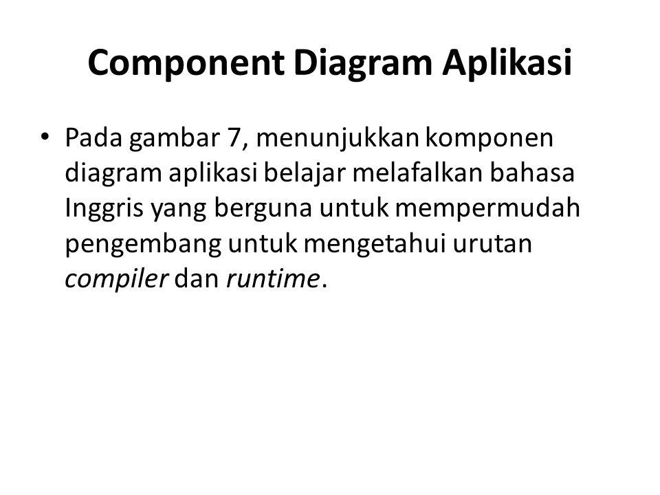 Component Diagram Aplikasi Pada gambar 7, menunjukkan komponen diagram aplikasi belajar melafalkan bahasa Inggris yang berguna untuk mempermudah penge
