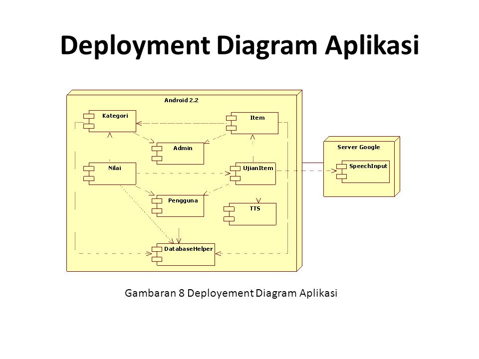Deployment Diagram Aplikasi Gambaran 8 Deployement Diagram Aplikasi