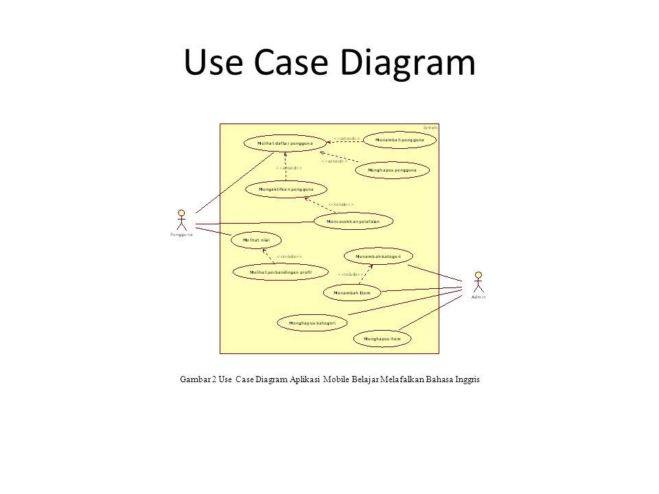 Use Case Diagram Kemampuan sistem untuk dapat berinteraksi dengan pengguna dan admin dapat digambarkan dalam use case diagram pada gambar 2.