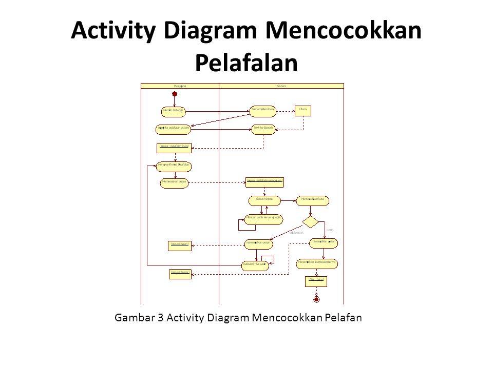 Deployment Diagram Aplikasi Pada gambar 8, menunjukkan deployement diagram aplikasi belajar melafalkan bahasa Inggris yang berguna untuk menampilkan rancangan fisik jaringan, dimana untuk mengetahui dimana tempat komponen diletakkan.