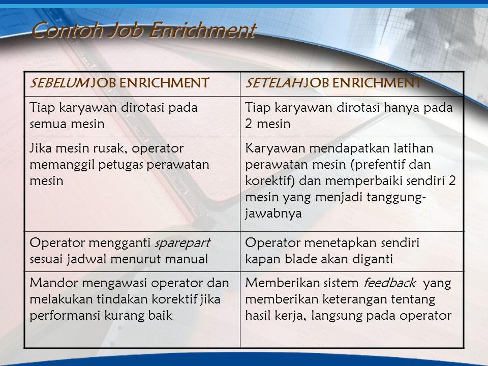 Contoh Job Enrichment SEBELUM JOB ENRICHMENTSETELAH JOB ENRICHMENT Tiap karyawan dirotasi pada semua mesin Tiap karyawan dirotasi hanya pada 2 mesin J