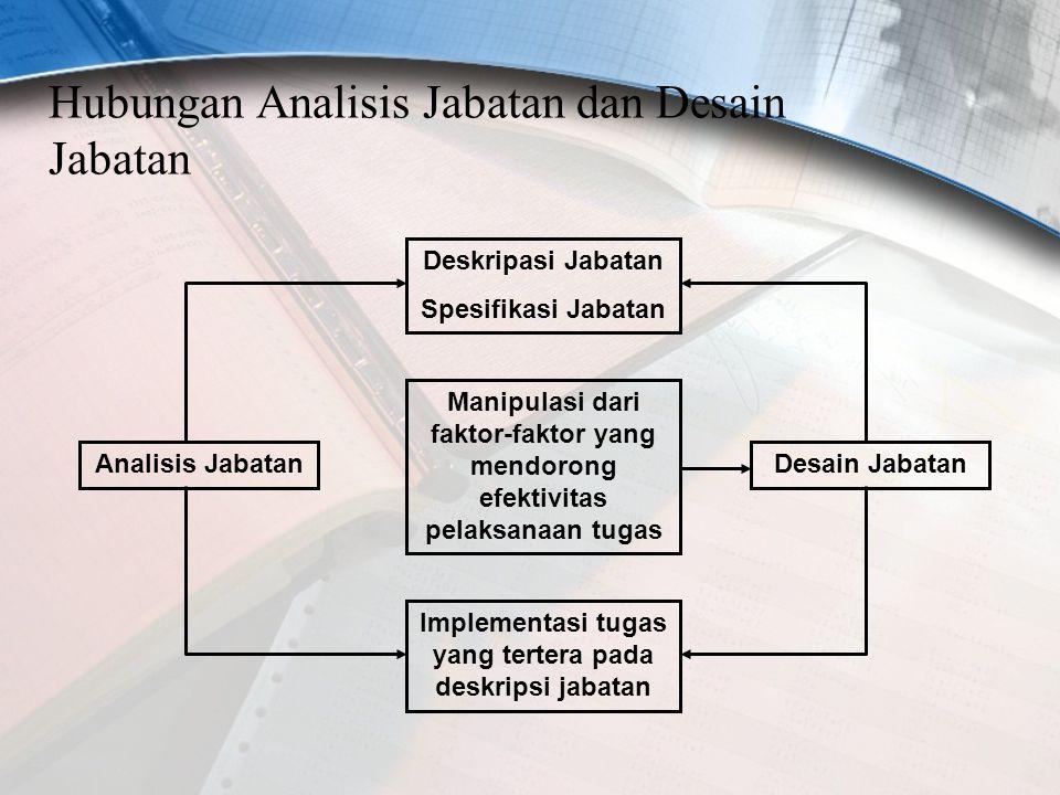 Hubungan Analisis Jabatan dan Desain Jabatan Analisis JabatanDesain Jabatan Manipulasi dari faktor-faktor yang mendorong efektivitas pelaksanaan tugas