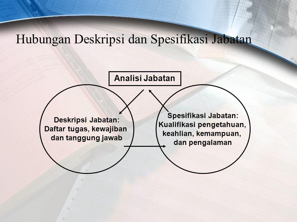 Hubungan Deskripsi dan Spesifikasi Jabatan Deskripsi Jabatan: Daftar tugas, kewajiban dan tanggung jawab Spesifikasi Jabatan: Kualifikasi pengetahuan,