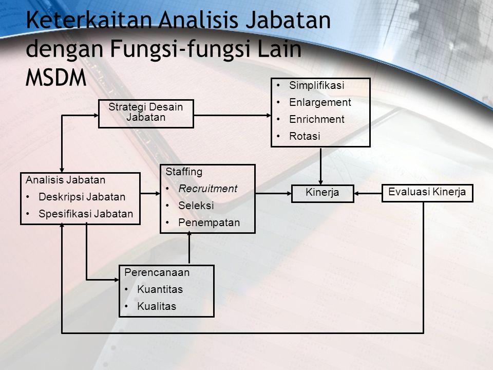Keterkaitan Analisis Jabatan dengan Fungsi-fungsi Lain MSDM Analisis Jabatan Deskripsi Jabatan Spesifikasi Jabatan Staffing Recruitment Seleksi Penemp