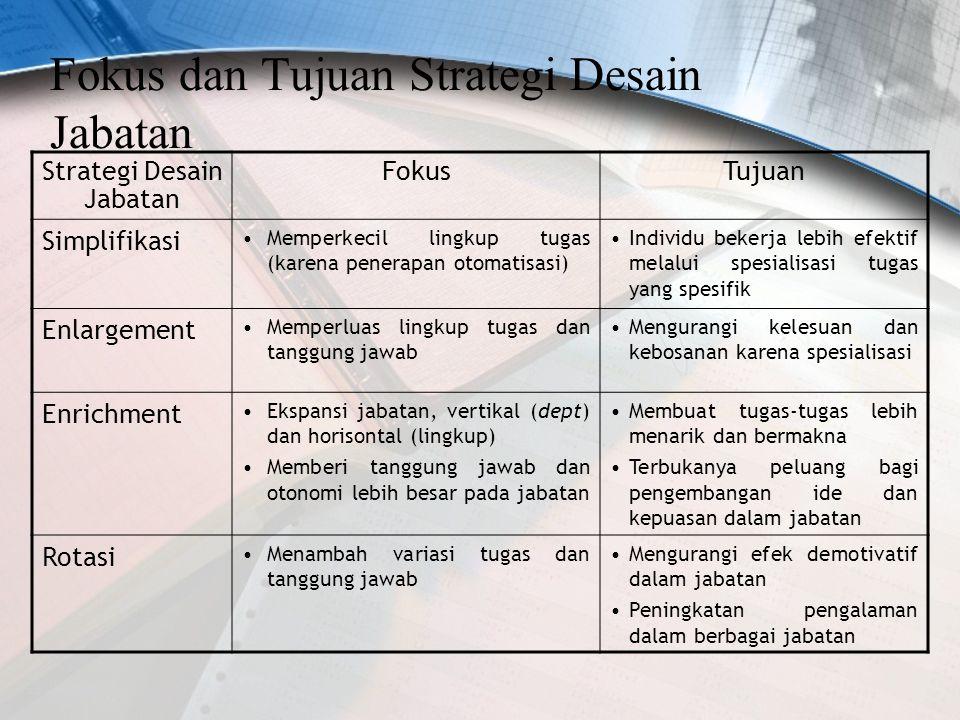 Fokus dan Tujuan Strategi Desain Jabatan Strategi Desain Jabatan FokusTujuan Simplifikasi Memperkecil lingkup tugas (karena penerapan otomatisasi) Ind