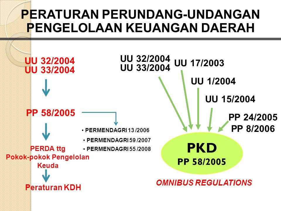 PKD PP 58/2005 PERDA ttg Pokok-pokok Pengelolan Keuda PERMENDAGRI 13 /2006 UU 32/2004 UU 33/2004 UU 17/2003 UU 1/2004 UU 15/2004 PP 24/2005 PP 8/2006