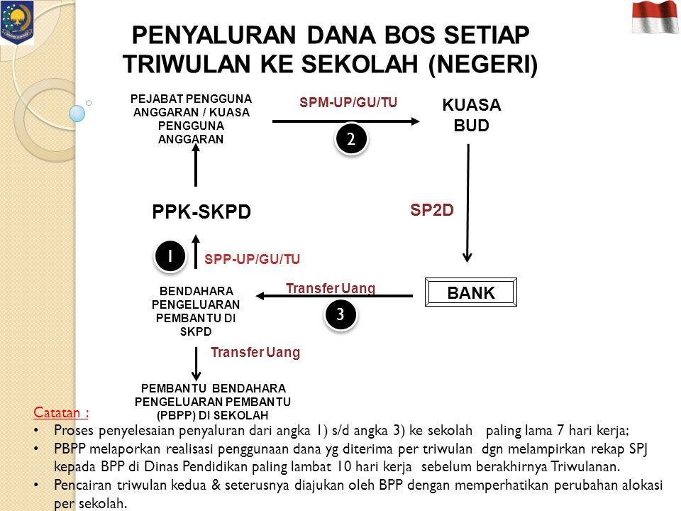 Catatan : Pengajuan SPP – LS dilakukan oleh Bendahara Pengeluaran PPKD sebagai alat pengajuan dana atas belanja hibah PPKD, yang dilampiri dgn Salinan SPD dan lampiran Lain (DPA-PPKD, naskah hibah).
