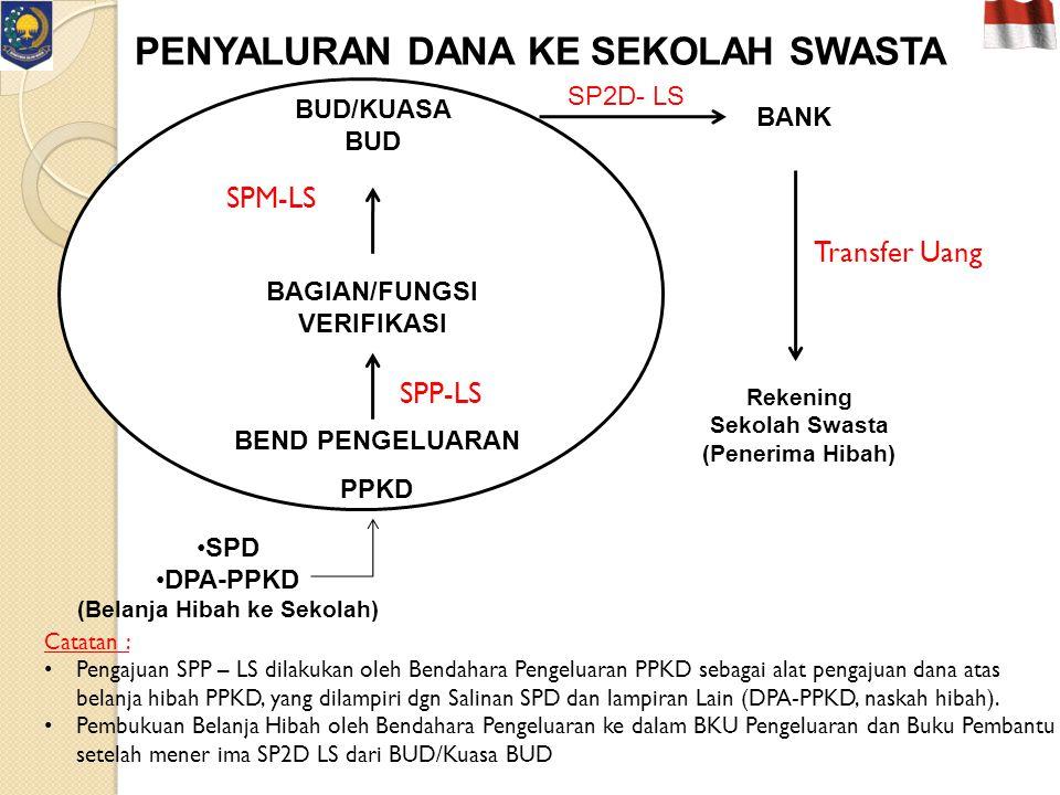 Catatan : Pengajuan SPP – LS dilakukan oleh Bendahara Pengeluaran PPKD sebagai alat pengajuan dana atas belanja hibah PPKD, yang dilampiri dgn Salinan