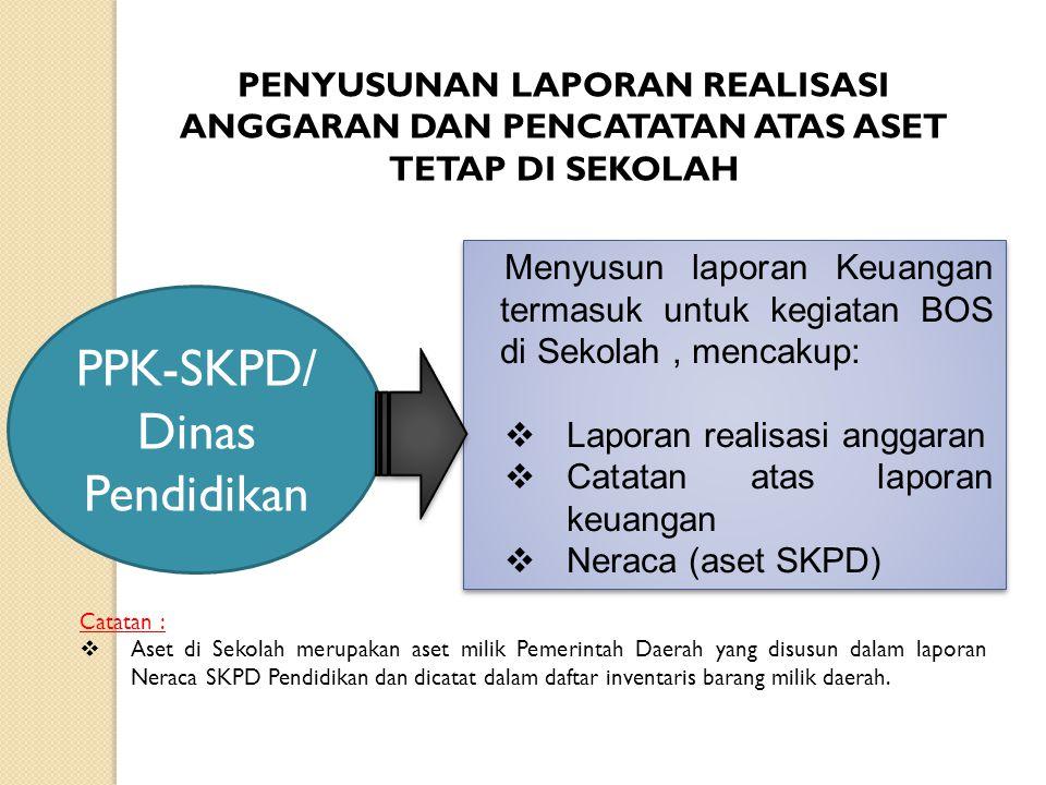 PPK-SKPD/ Dinas Pendidikan Menyusun laporan Keuangan termasuk untuk kegiatan BOS di Sekolah, mencakup:  Laporan realisasi anggaran  Catatan atas lap