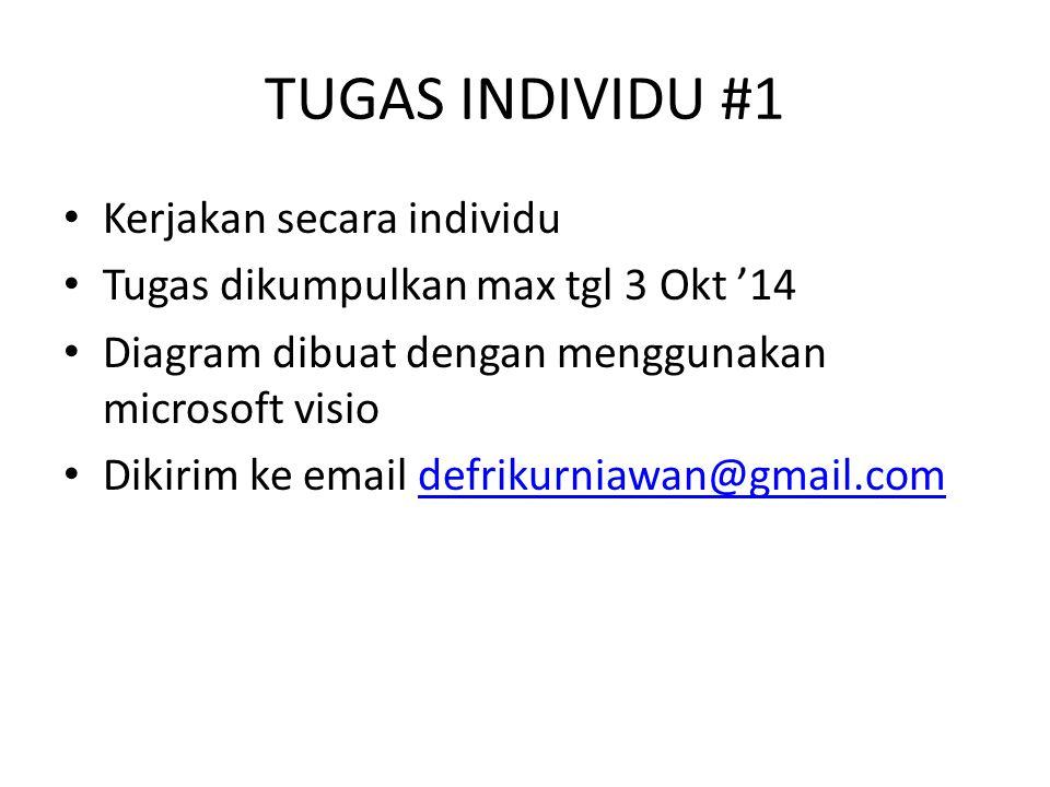 TUGAS INDIVIDU #1 Kerjakan secara individu Tugas dikumpulkan max tgl 3 Okt '14 Diagram dibuat dengan menggunakan microsoft visio Dikirim ke email defrikurniawan@gmail.comdefrikurniawan@gmail.com