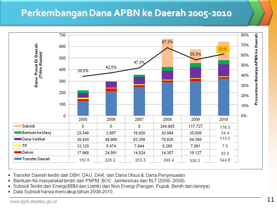 Perkembangan Dana APBN ke Daerah 2005-2010  Transfer Daerah terdiri dari DBH, DAU, DAK, dan Dana Otsus & Dana Penyesuaian.  Bantuan Ke masyarakat te