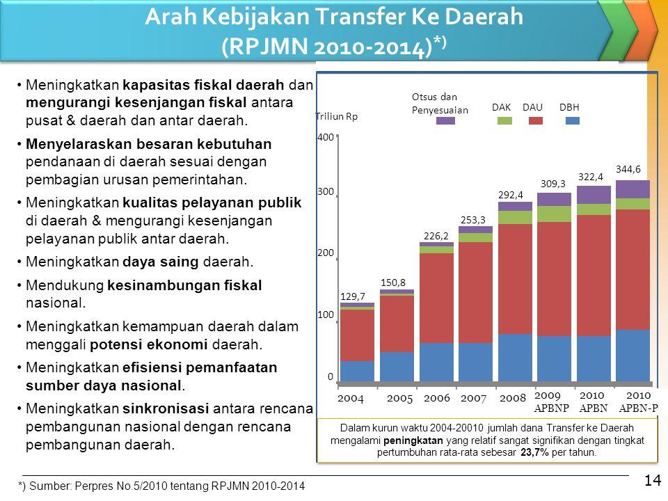 Arah Kebijakan Transfer Ke Daerah (RPJMN 2010-2014) *) 129,7 150,8 226,2 253,3 292,4 309,3 322,4 0 100 200 300 400 20042005200620072008 2009 APBNP 201
