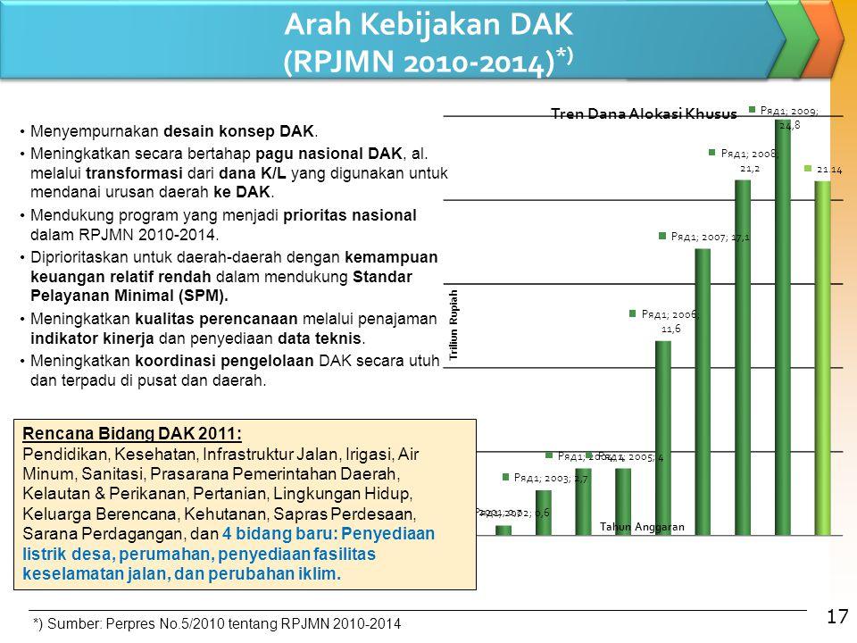 17 Arah Kebijakan DAK (RPJMN 2010-2014) *) Menyempurnakan desain konsep DAK. Meningkatkan secara bertahap pagu nasional DAK, al. melalui transformasi