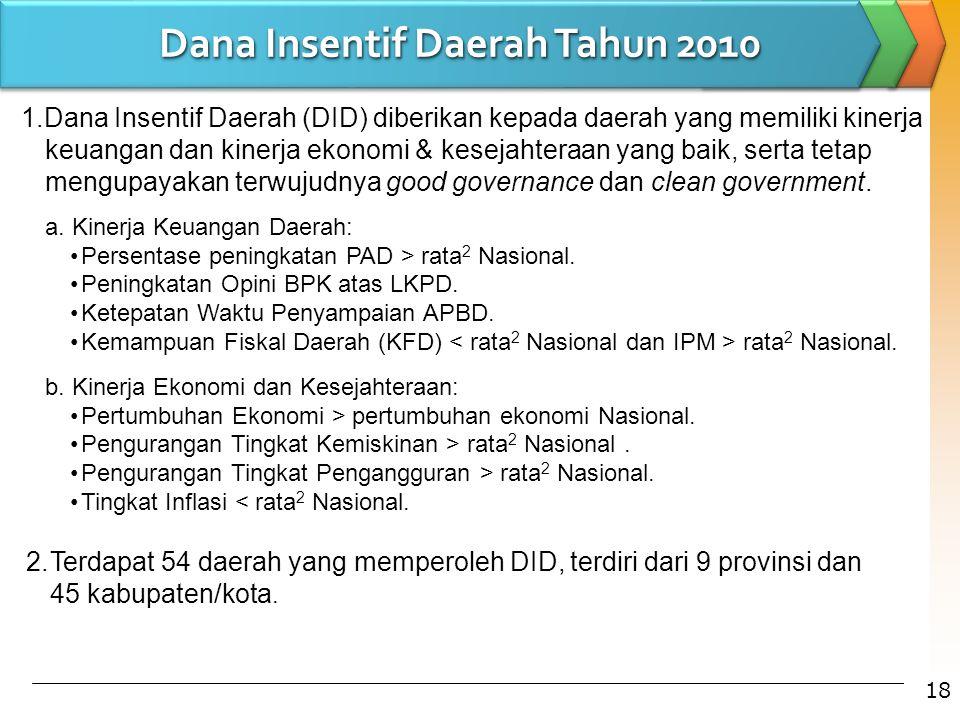 1.Dana Insentif Daerah (DID) diberikan kepada daerah yang memiliki kinerja keuangan dan kinerja ekonomi & kesejahteraan yang baik, serta tetap mengupa