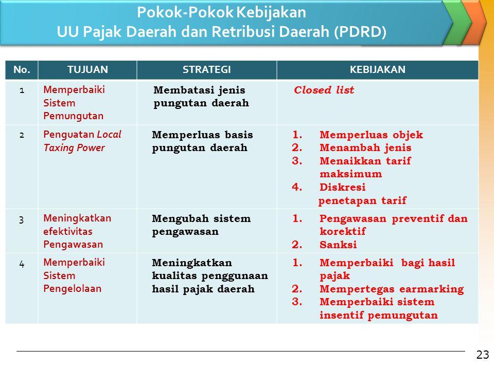 Pokok-Pokok Kebijakan UU Pajak Daerah dan Retribusi Daerah (PDRD) 23 No.TUJUANSTRATEGIKEBIJAKAN 1Memperbaiki Sistem Pemungutan Membatasi jenis punguta