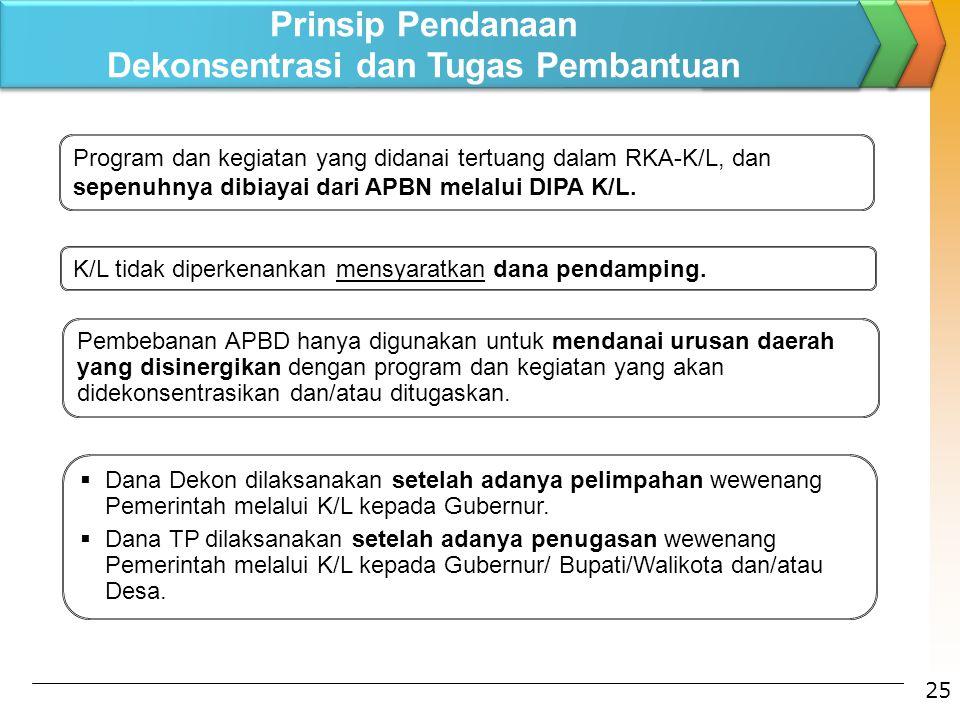 Program dan kegiatan yang didanai tertuang dalam RKA-K/L, dan sepenuhnya dibiayai dari APBN melalui DIPA K/L. K/L tidak diperkenankan mensyaratkan dan