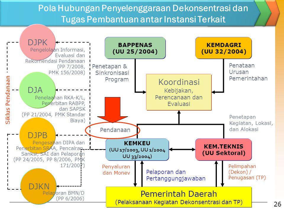Pola Hubungan Penyelenggaraan Dekonsentrasi dan Tugas Pembantuan antar Instansi Terkait Pelimpahan (Dekon) / Penugasan (TP) DJA DJPB DJKN DJPK KEMDAGR
