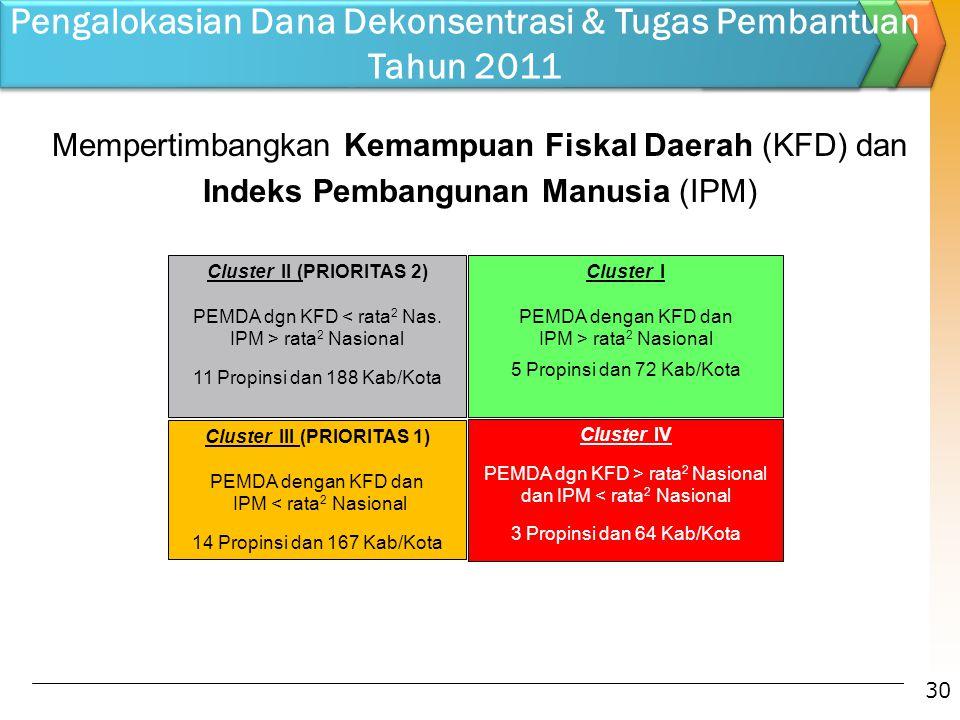 Cluster II (PRIORITAS 2) PEMDA dgn KFD rata 2 Nasional 11 Propinsi dan 188 Kab/Kota Cluster I PEMDA dengan KFD dan IPM > rata 2 Nasional 5 Propinsi da
