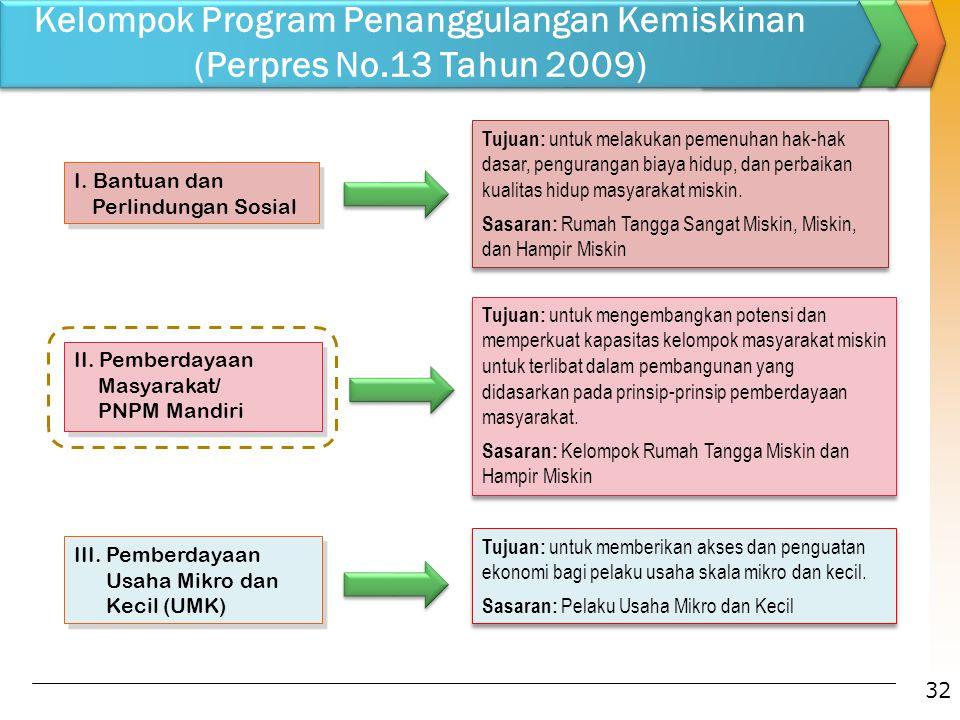 I. Bantuan dan Perlindungan Sosial II. Pemberdayaan Masyarakat/ PNPM Mandiri II. Pemberdayaan Masyarakat/ PNPM Mandiri III. Pemberdayaan Usaha Mikro d