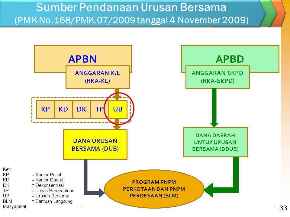 Sumber Pendanaan Urusan Bersama (PMK No.168/PMK.07/2009 tanggal 4 November 2009) APBDAPBN ANGGARAN K/L (RKA-KL) KPKDDKTPUB ANGGARAN SKPD (RKA-SKPD) DA