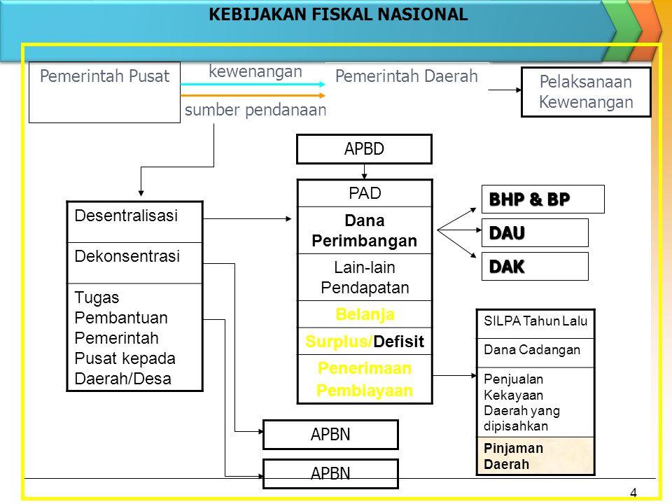4 sumber pendanaan Pemerintah Pusat Pemerintah Daerah PAD Dana Perimbangan Lain-lain Pendapatan Belanja Surplus/Defisit Penerimaan Pembiayaan Desentra