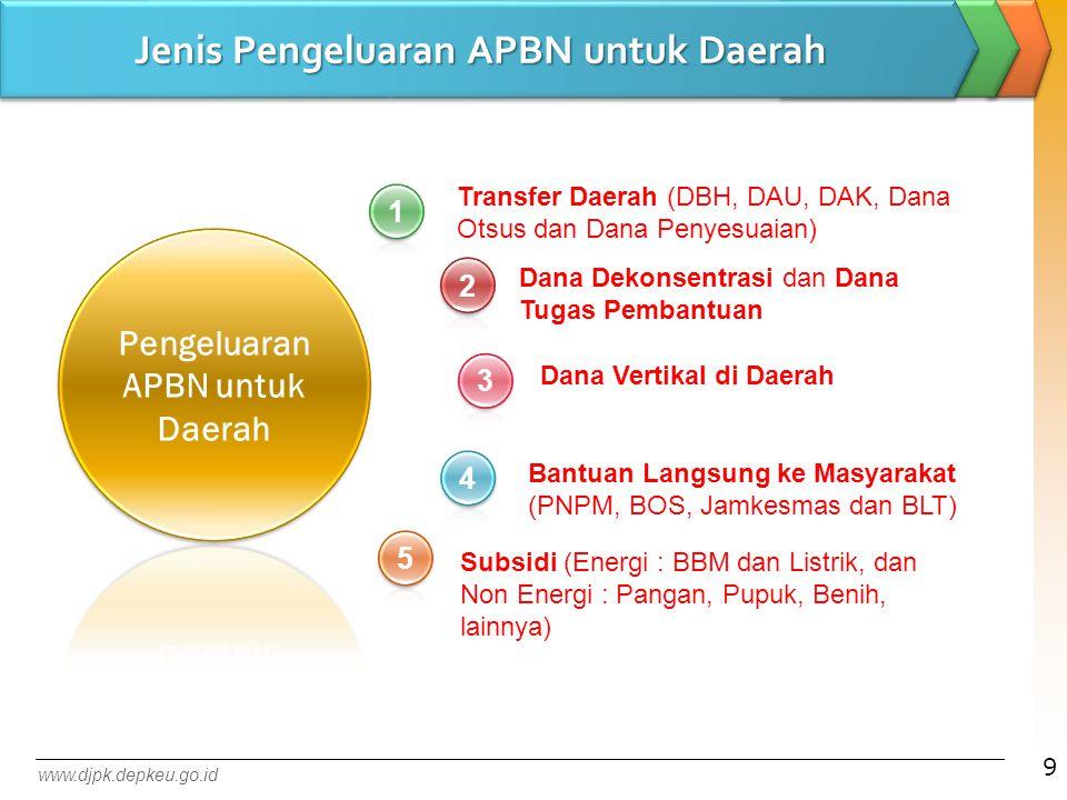 Transfer Daerah (DBH, DAU, DAK, Dana Otsus dan Dana Penyesuaian) Subsidi (Energi : BBM dan Listrik, dan Non Energi : Pangan, Pupuk, Benih, lainnya) Da