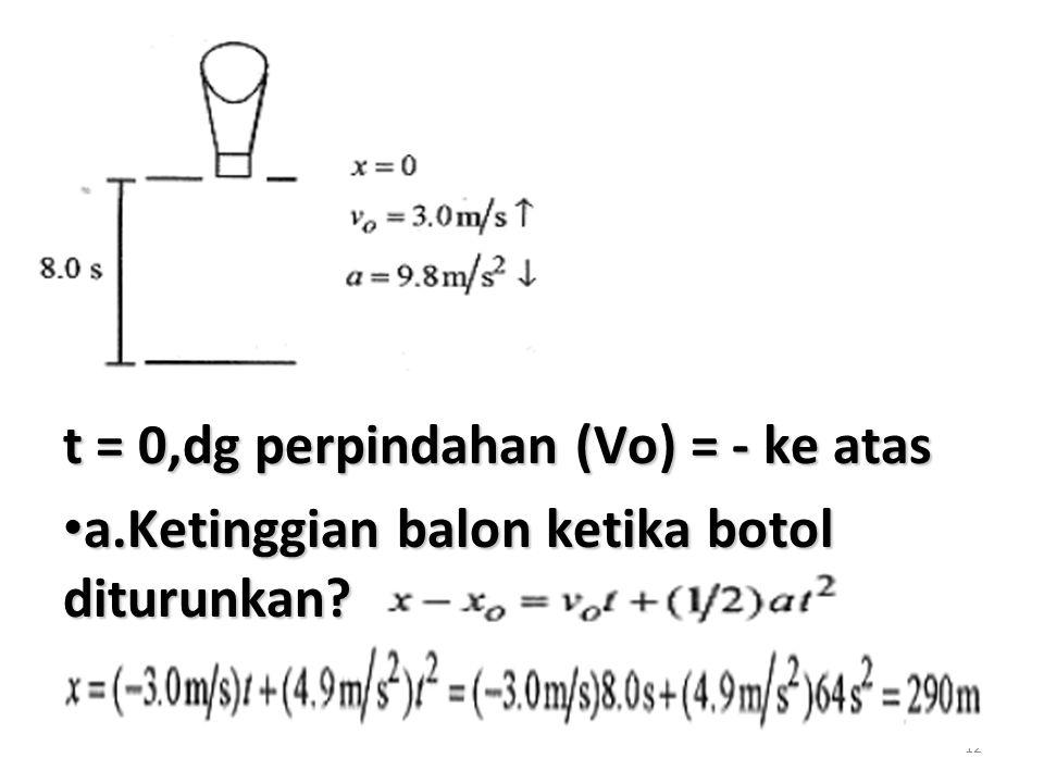 12 t = 0,dg perpindahan (Vo) = - ke atas a.Ketinggian balon ketika botol diturunkan.