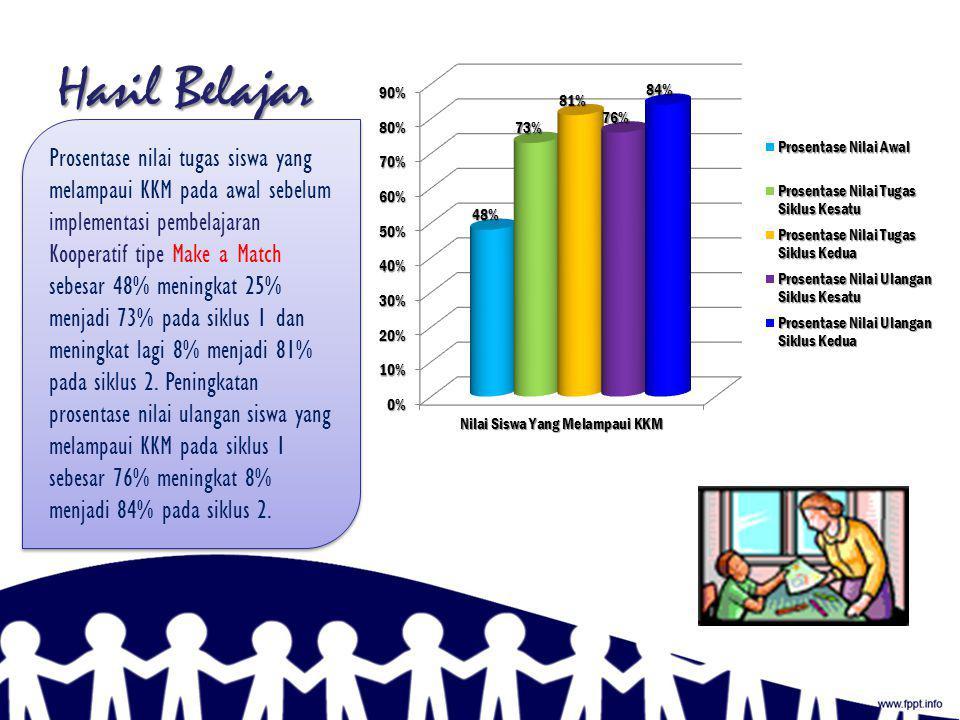 Hasil Belajar Model pembelajaran kooperatif tipe Make a Match bisa meningkatkan hasil belajar Bahasa Indonesia pada materi slogan di kelas VIII-A SMP Negeri 3 Sukahening tahun pelajaran 2011/2012.