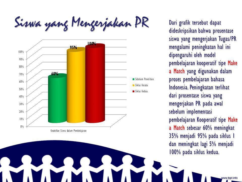 Keaktifan Siswa Model pembelajaran kooperatif tipe Make a Match dalam pembelajaran Bahasa Indonesia pada materi Slogan di kelas VIII-A di SMP Negeri 3 Sukahening tahun pelajaran 2011/2012 dapat melibatkan siswa belajar aktif.