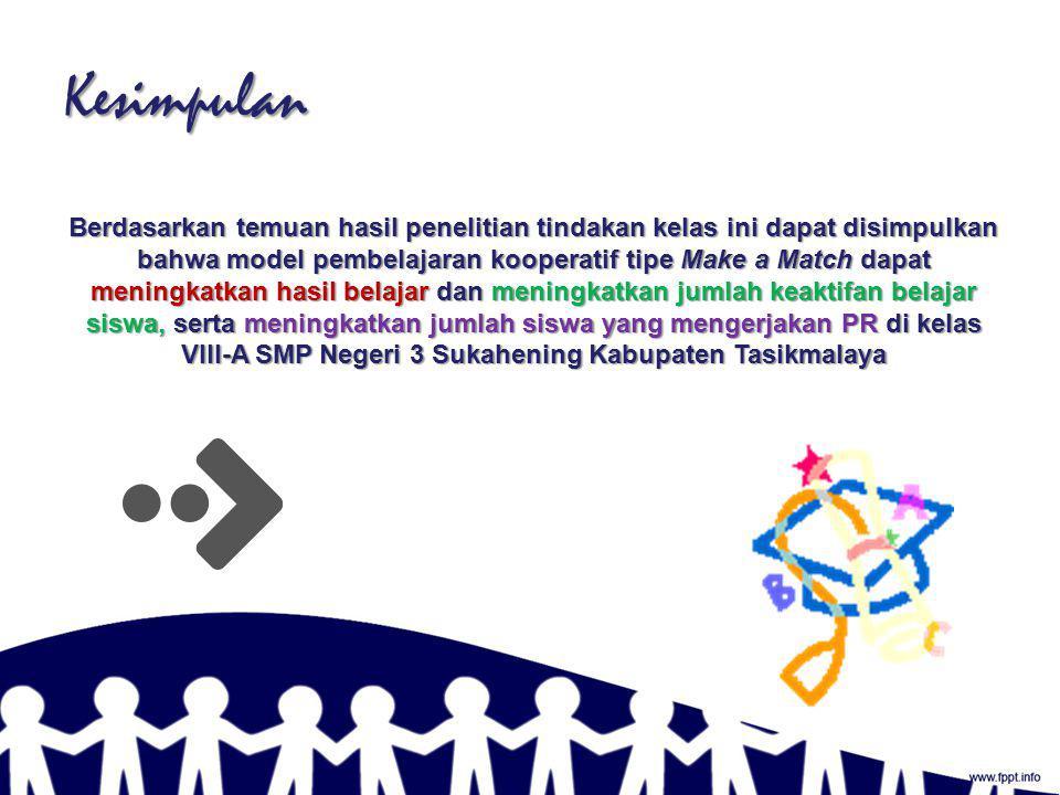 Siswa yang Mengerjakan PR Dari grafik tersebut dapat dideskripsikan bahwa prosentase siswa yang mengerjakan Tugas/PR mengalami peningkatan hal ini dipengaruhi oleh model pembelajaran kooperatif tipe Make a Match yang digunakan dalam proses pembelajaran bahasa Indonesia.