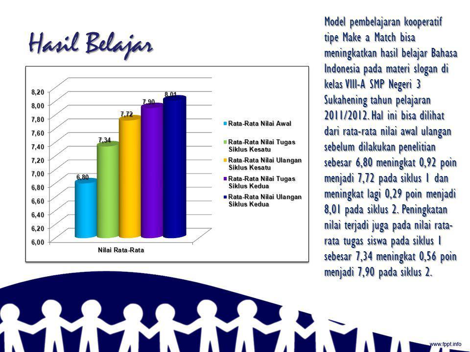 Kajian Pustaka Hasil Belajar Pembelajaran Slogan Bahasa Indonesia Pembelajaran Kooperatif Pembelajaran Kooperatif Tipe Make a Match