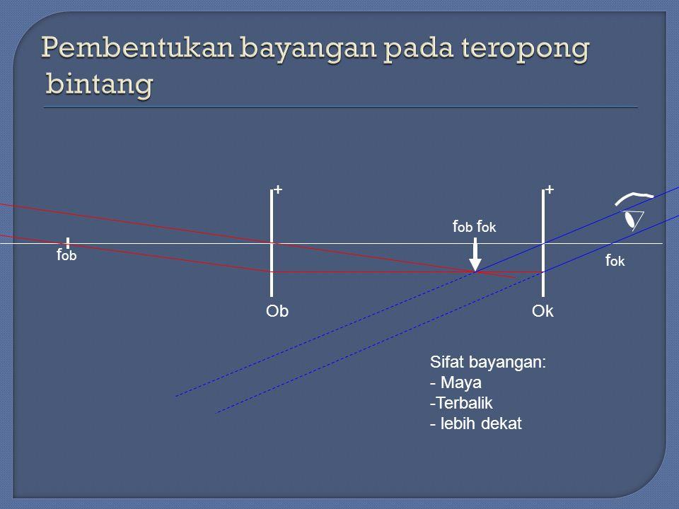 f ob f ob f ok f ok Sifat bayangan: - Maya -Terbalik - lebih dekat ++ ObOk
