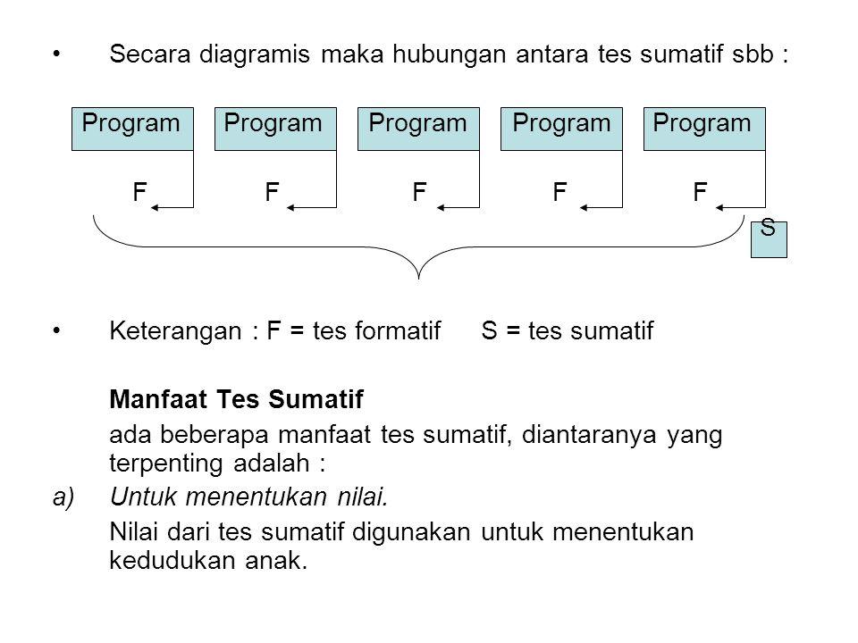 Secara diagramis maka hubungan antara tes sumatif sbb : Program Program Program ProgramProgram F F F F F S Keterangan : F = tes formatifS = tes sumati