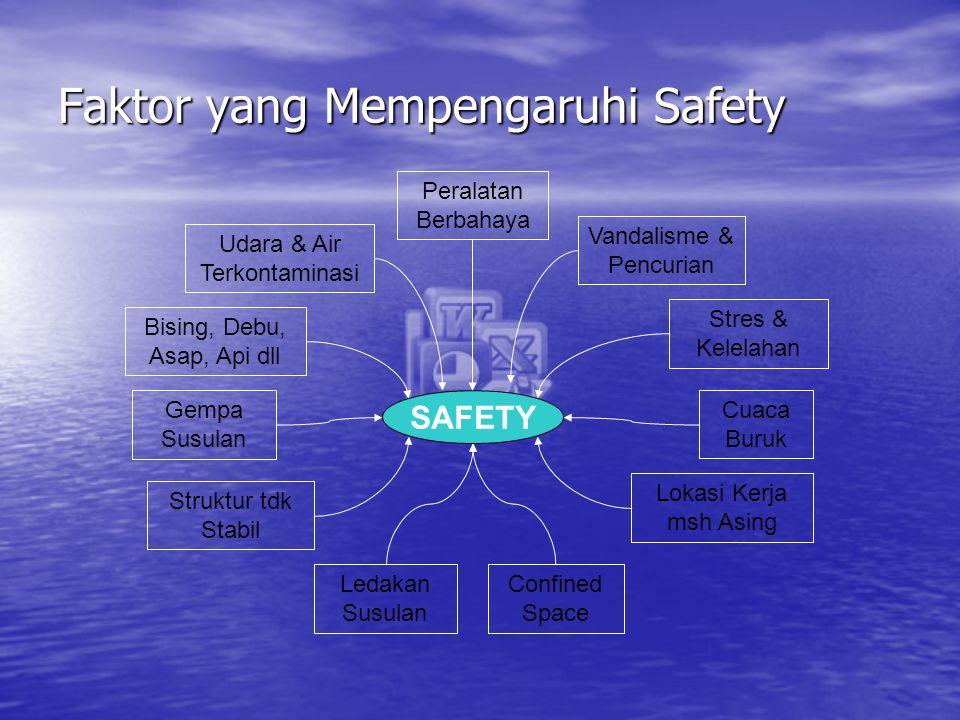 Faktor yang Mempengaruhi Safety SAFETY Udara & Air Terkontaminasi Gempa Susulan Vandalisme & Pencurian Bising, Debu, Asap, Api dll Peralatan Berbahaya