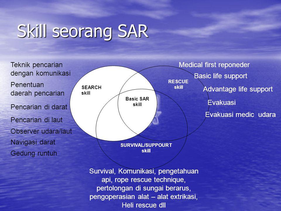 Skill seorang SAR Basic SAR skill SEARCH skill RESCUE skill SURVIVAL/SUPPOURT skill Teknik pencarian dengan komunikasi Penentuan daerah pencarian Penc