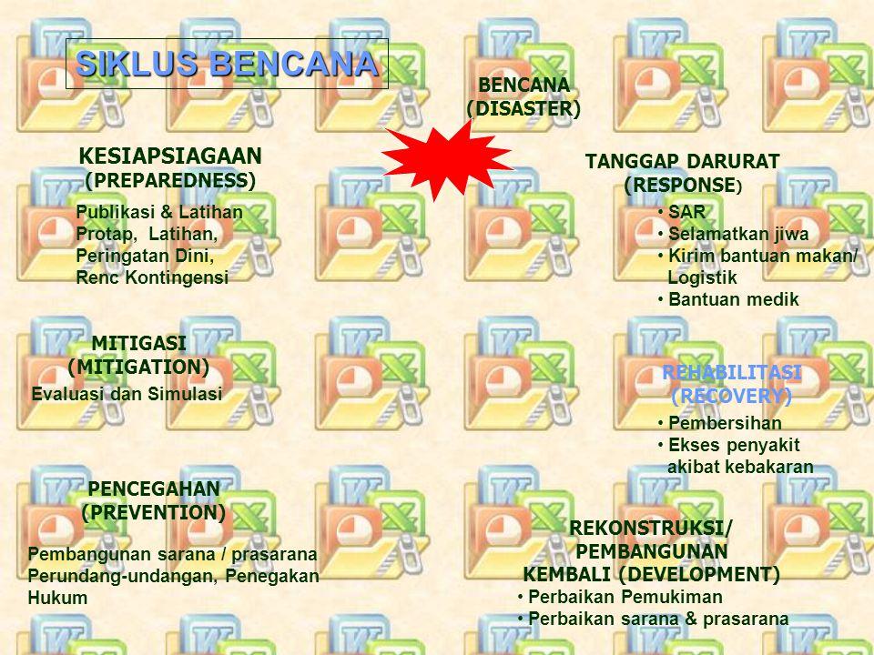 BENCANA (DISASTER) TANGGAP DARURAT (RESPONSE ) KESIAPSIAGAAN (PREPAREDNESS) REHABILITASI (RECOVERY) MITIGASI (MITIGATION) REKONSTRUKSI/ PEMBANGUNAN KE