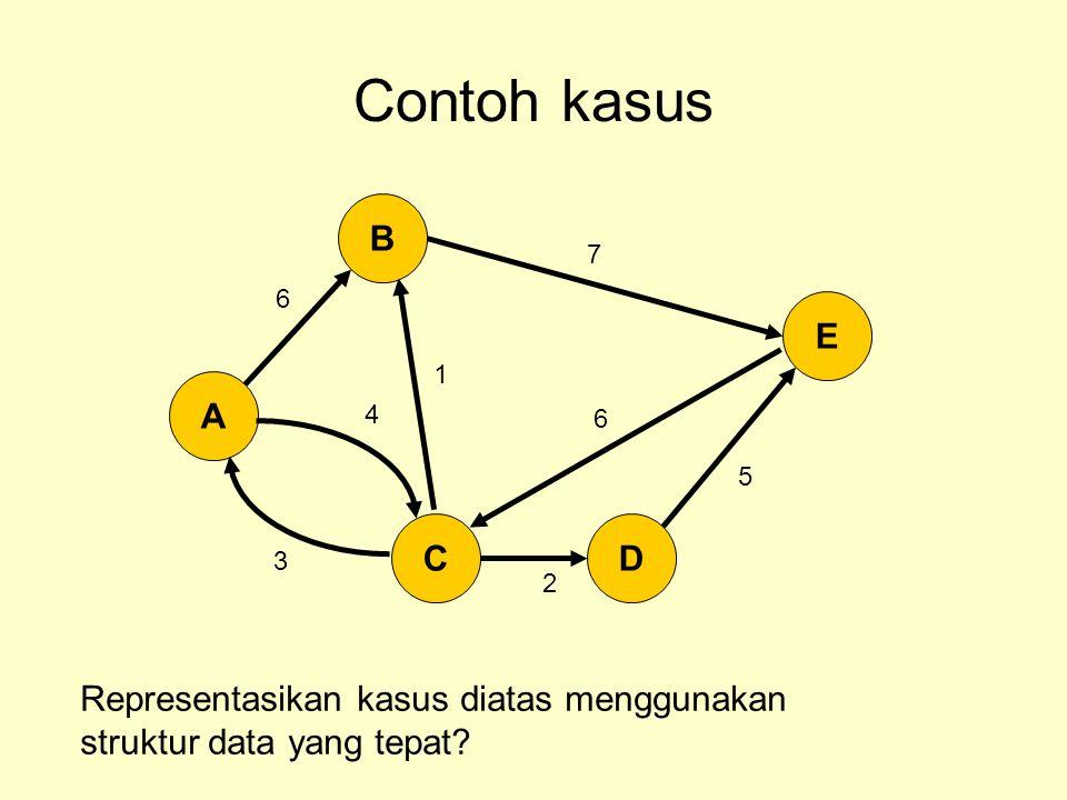 Contoh kasus Representasikan kasus diatas menggunakan struktur data yang tepat? A B CD E 6 4 2 5 7 3 1 6