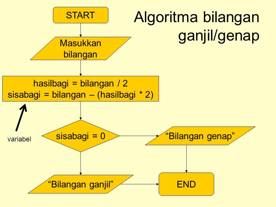 "START Masukkan bilangan Algoritma bilangan ganjil/genap hasilbagi = bilangan / 2 sisabagi = bilangan – (hasilbagi * 2) sisabagi = 0 ""Bilangan genap"" """
