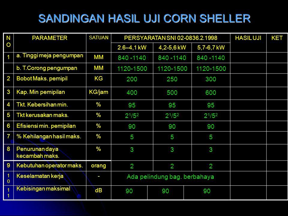 SANDINGAN HASIL UJI POWER THRESHER NONO PARAMETER SATUAN PERSYARATAN SNI 02-0831.2.1998HASIL UJIKET 2.6–4,1 kW4,2-5,6 kW5,7-6,7 kW 1 Tinggi meja pengu