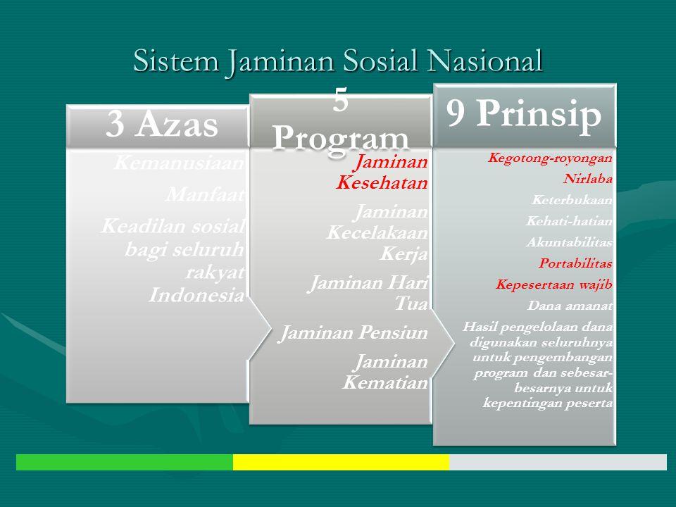 Sistem Jaminan Sosial Nasional Stand ar minim al Jamin an Sosial (Tunj angan keseh atan, tunja ngan sakit, tunja ngan penga nggur an, tunja ngan hari