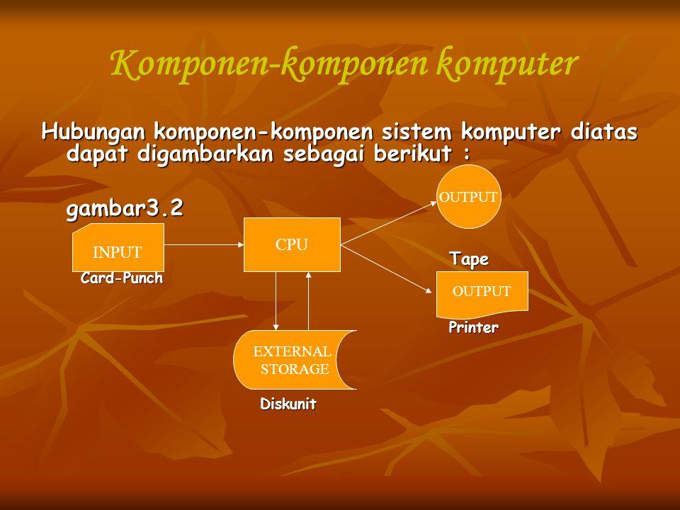 Komponen-komponen komputer Hubungan komponen-komponen sistem komputer diatas dapat digambarkan sebagai berikut : gambar3.2Tape Card-Punch Card-PunchPr