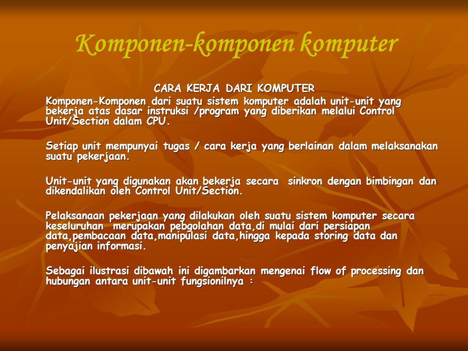 Komponen-komponen komputer CARA KERJA DARI KOMPUTER Komponen-Komponen dari suatu sistem komputer adalah unit-unit yang bekerja atas dasar instruksi /p